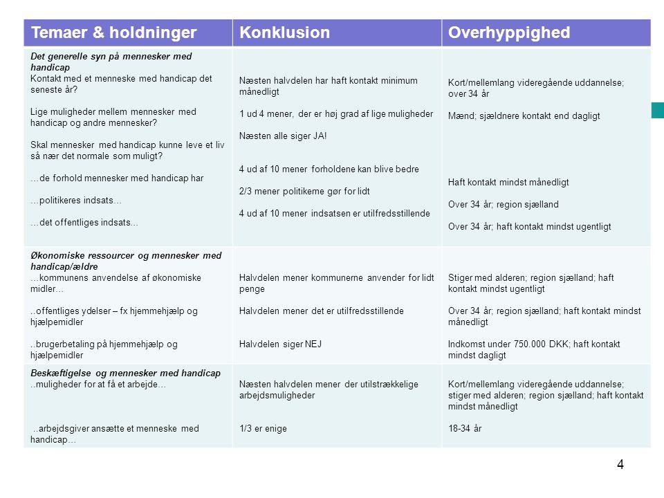Resultat oversigt Temaer & holdninger Konklusion Overhyppighed