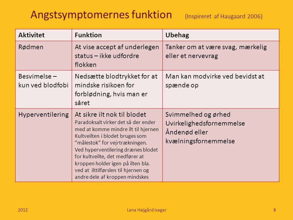 Angstsymptomernes funktion (Inspireret af Haugaard 2006)