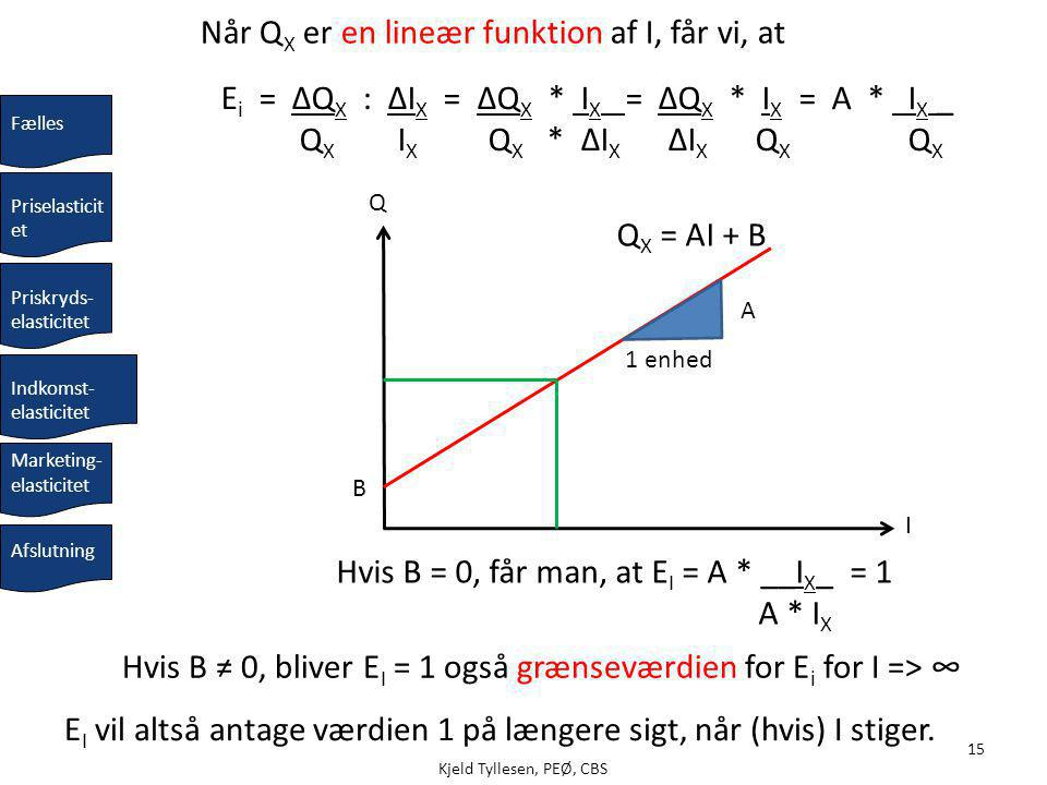 Når QX er en lineær funktion af I, får vi, at