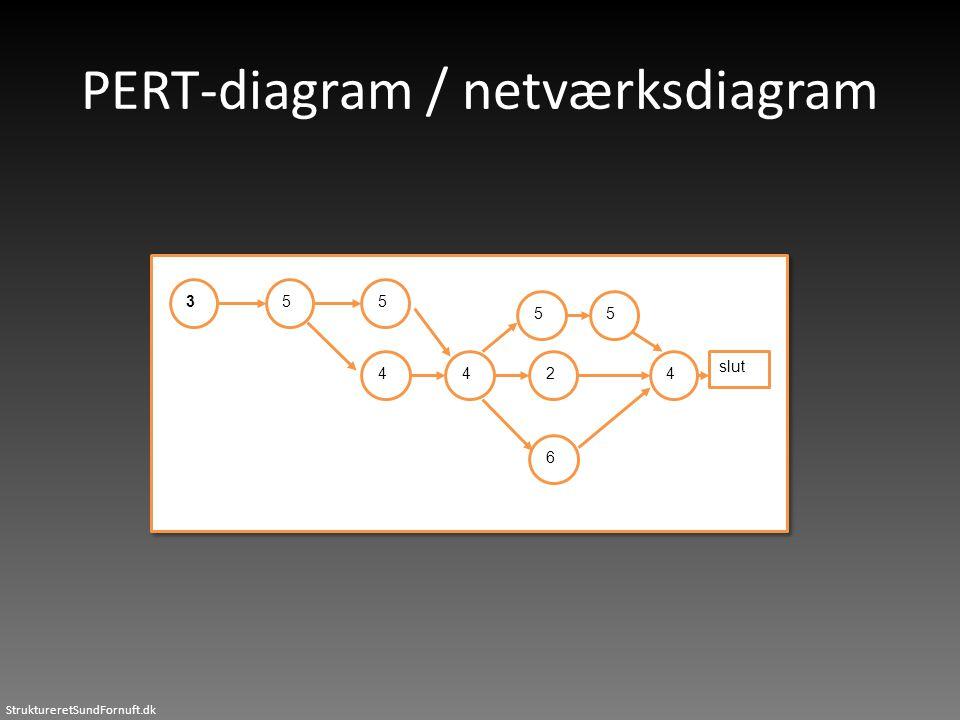 PERT-diagram / netværksdiagram