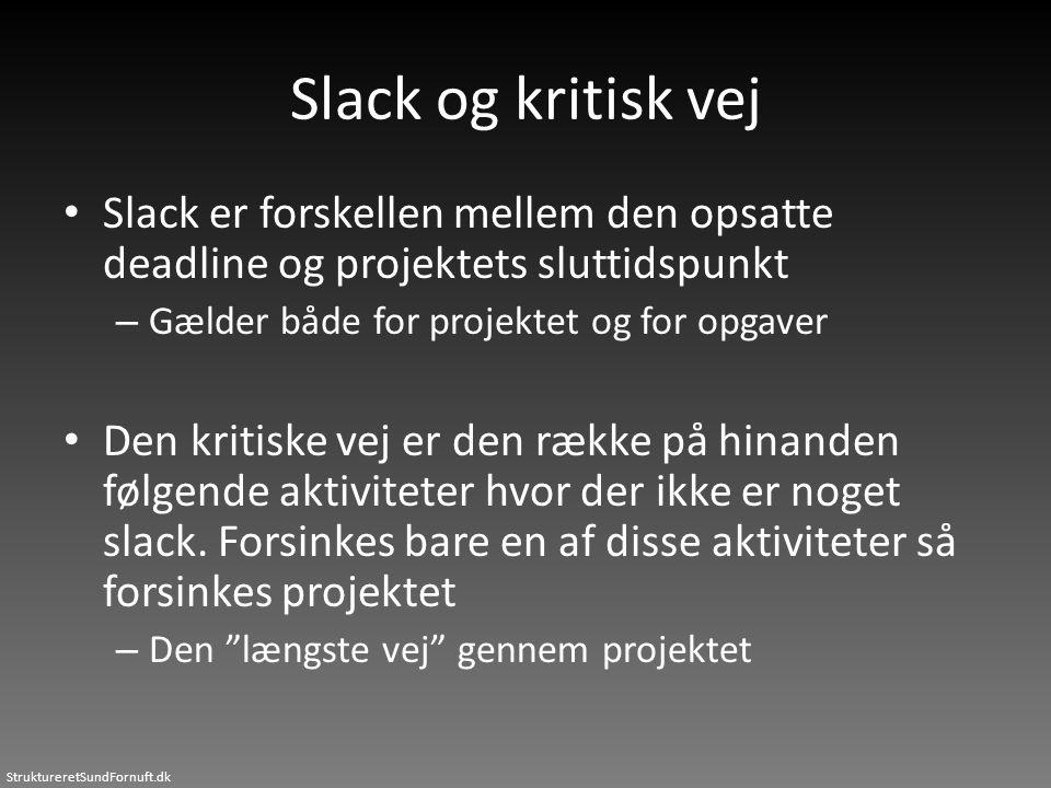 Slack og kritisk vej Slack er forskellen mellem den opsatte deadline og projektets sluttidspunkt. Gælder både for projektet og for opgaver.