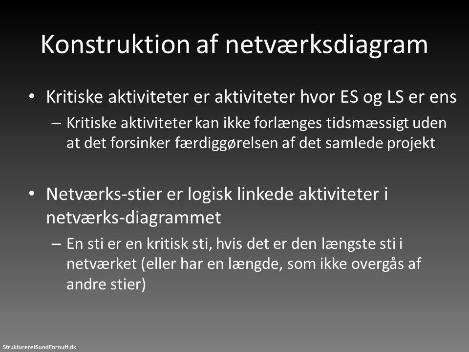 Konstruktion af netværksdiagram