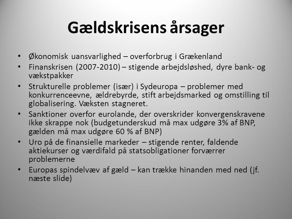 Gældskrisens årsager Økonomisk uansvarlighed – overforbrug i Grækenland.