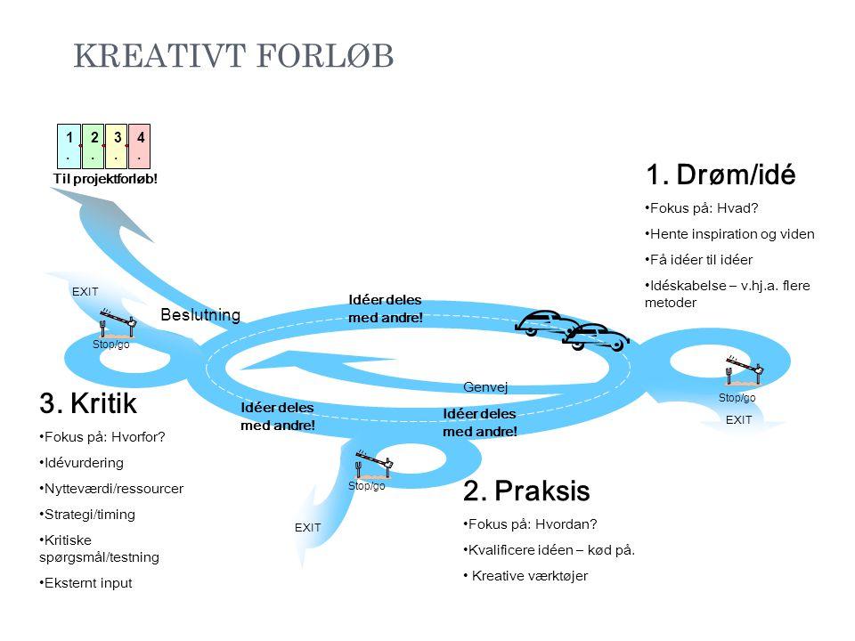 KREATIVT FORLØB 1. Drøm/idé 3. Kritik 2. Praksis Beslutning 1. 2. 3.