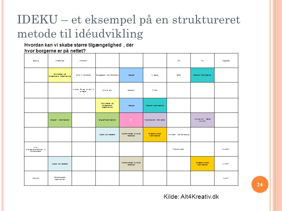 IDEKU – et eksempel på en struktureret metode til idéudvikling