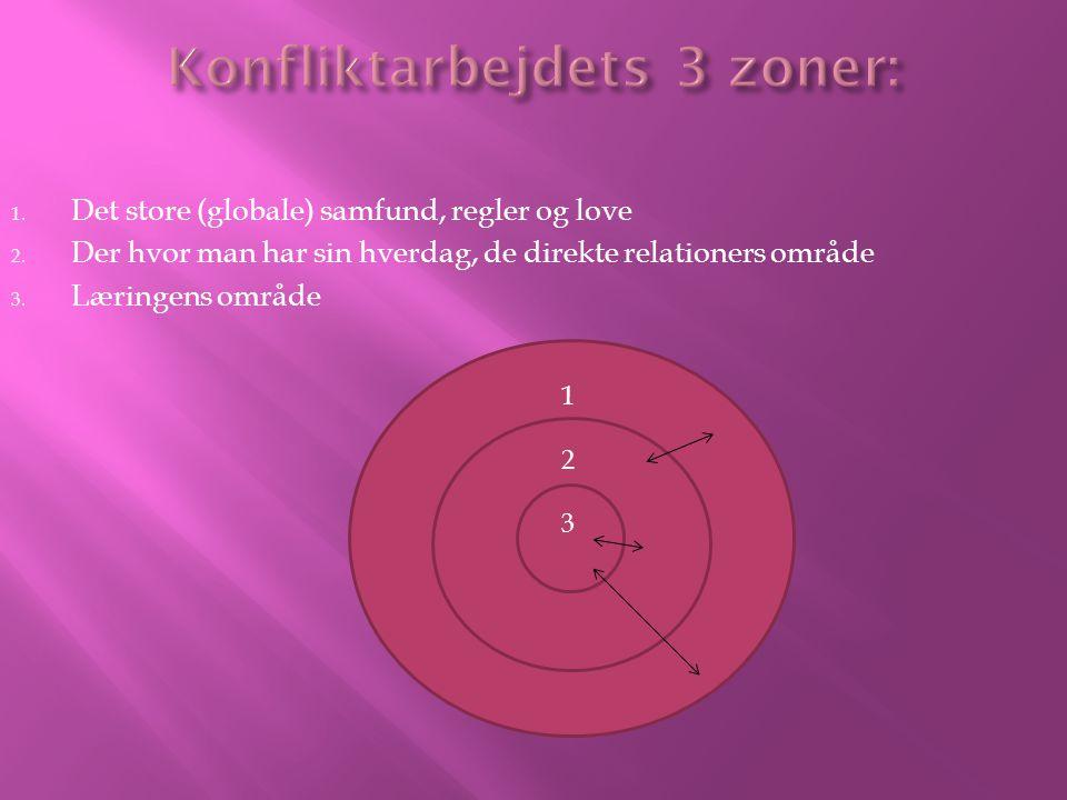 Konfliktarbejdets 3 zoner: