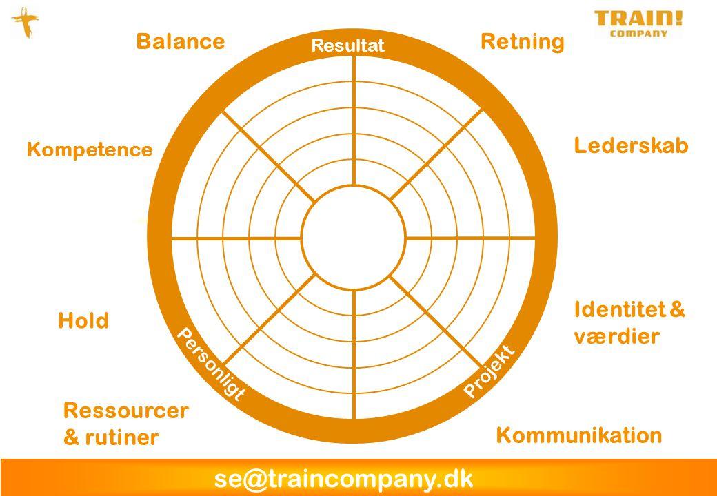Balance Retning Lederskab Identitet & værdier Hold