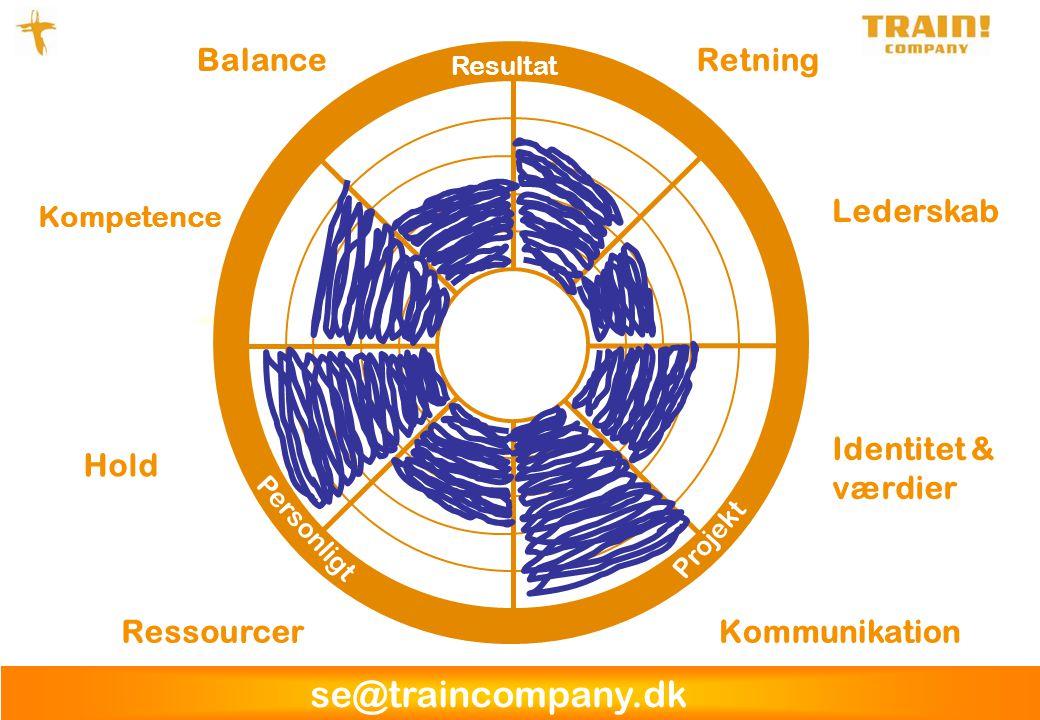 Balance Retning Lederskab Identitet & værdier Hold Ressourcer