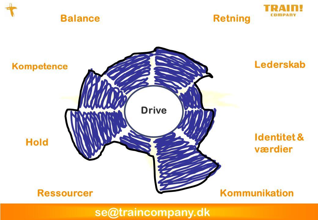 Balance Retning Lederskab Drive Identitet & værdier Hold Ressourcer