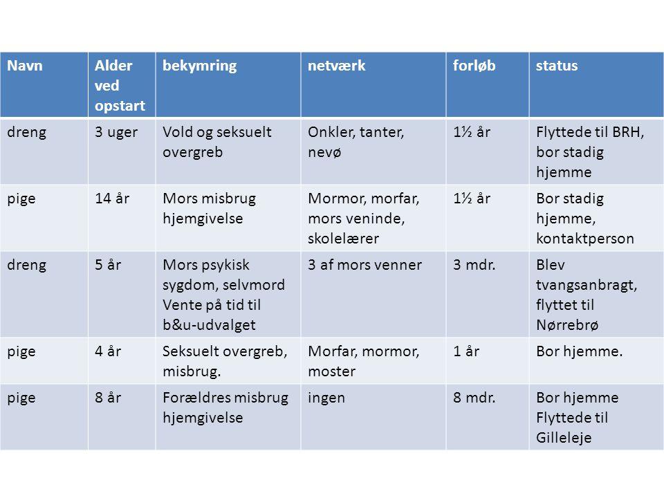 Navn Alder ved opstart. bekymring. netværk. forløb. status. dreng. 3 uger. Vold og seksuelt overgreb.