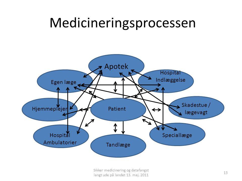 Medicineringsprocessen
