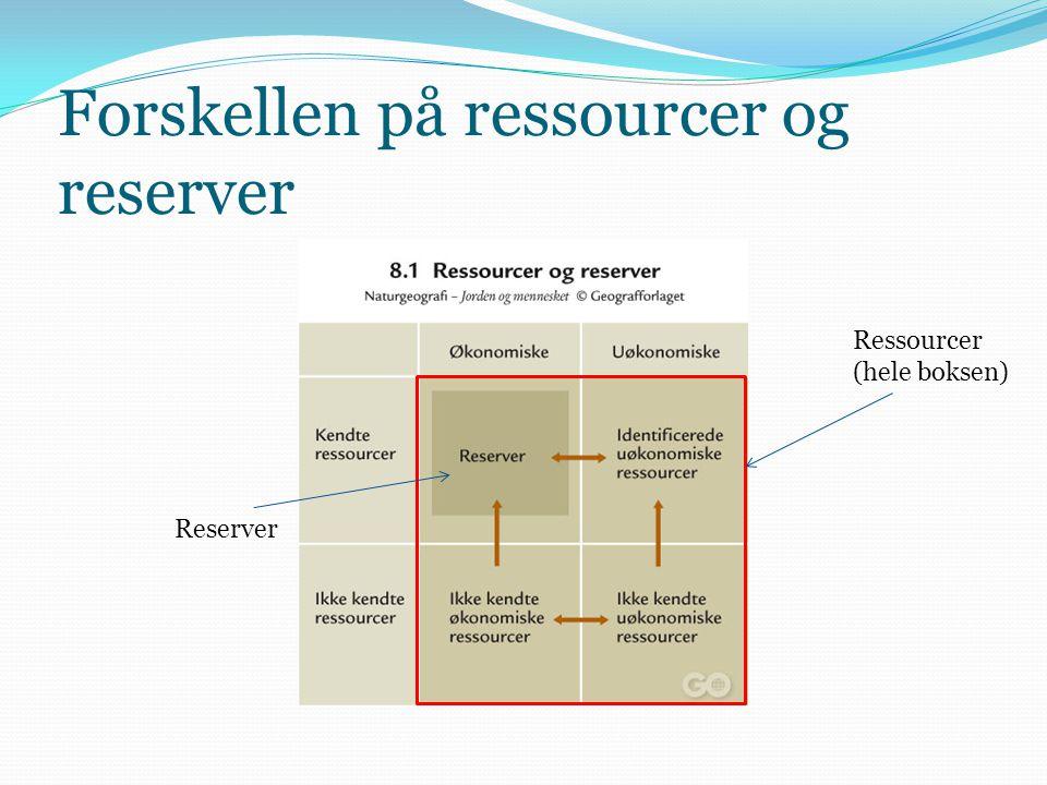 Forskellen på ressourcer og reserver