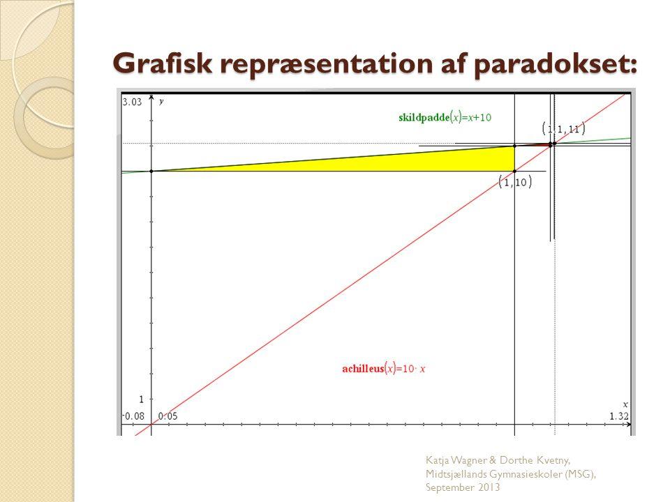 Grafisk repræsentation af paradokset: