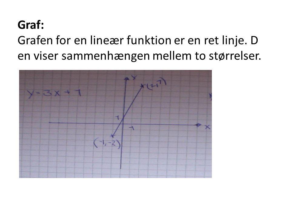Graf: Grafen for en lineær funktion er en ret linje
