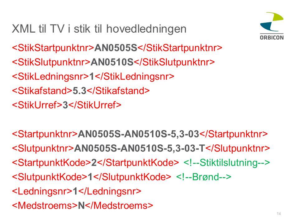 XML til TV i stik til hovedledningen