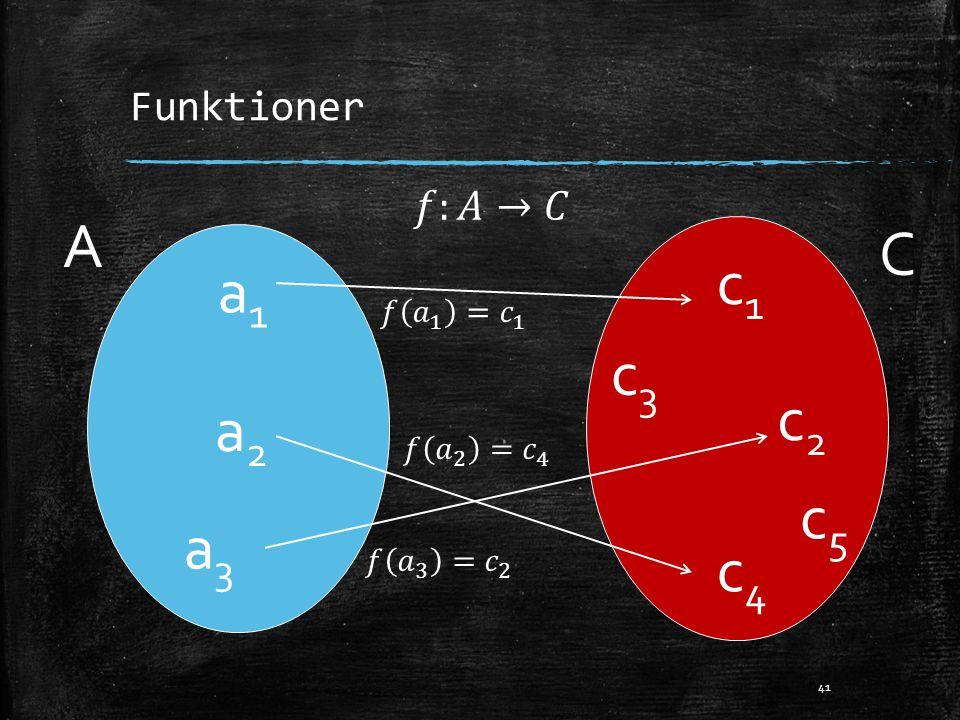 A C c1 a1 c3 c2 a2 c5 a3 c4 Funktioner 𝑓:𝐴→𝐶 𝑓 𝑎 1 = 𝑐 1 𝑓 𝑎 2 = 𝑐 4