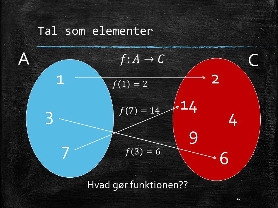 A C 1 2 14 3 4 9 7 6 Tal som elementer 𝑓:𝐴→𝐶 Hvad gør funktionen