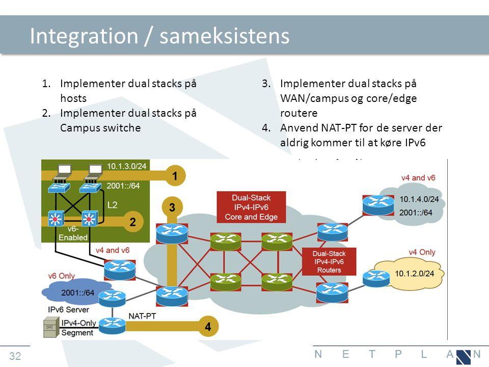 Integration / sameksistens
