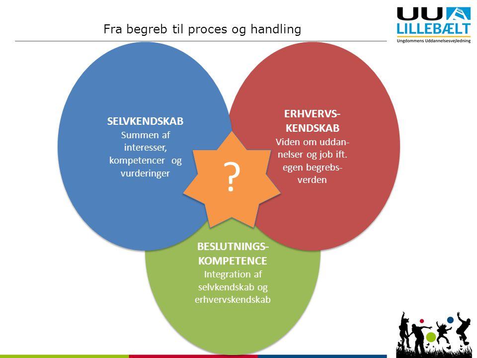 Fra begreb til proces og handling ERHVERVS- SELVKENDSKAB KENDSKAB