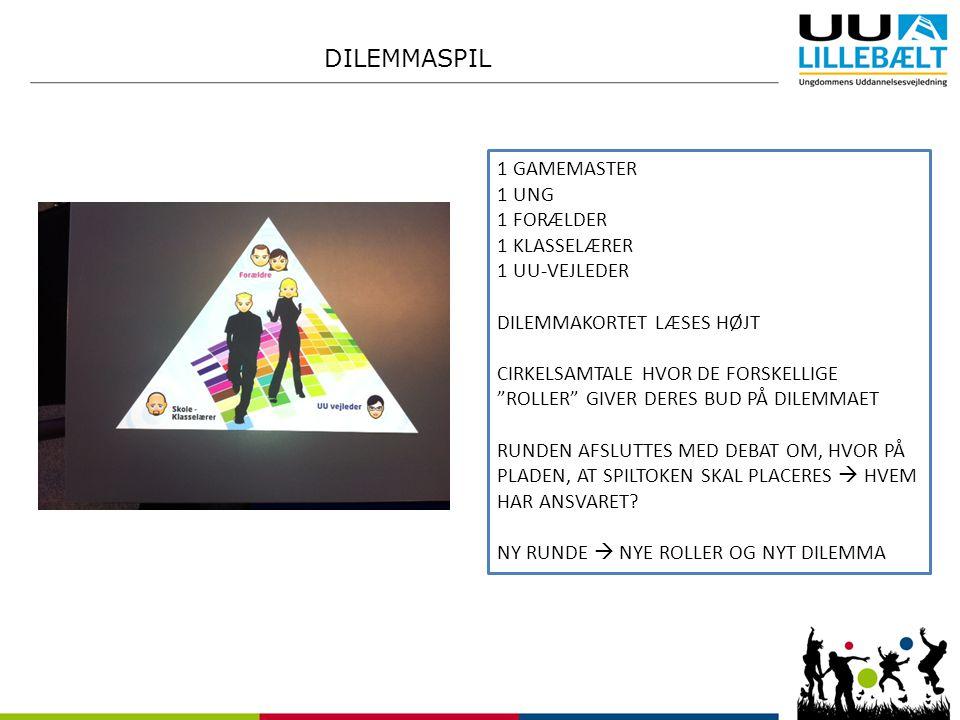 DILEMMASPIL 1 GAMEMASTER 1 UNG 1 FORÆLDER 1 KLASSELÆRER 1 UU-VEJLEDER