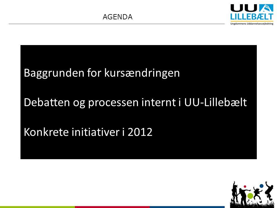 AGENDA Baggrunden for kursændringen Debatten og processen internt i UU-Lillebælt Konkrete initiativer i 2012.