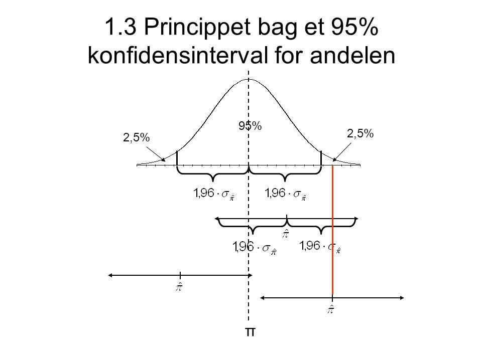 1.3 Princippet bag et 95% konfidensinterval for andelen