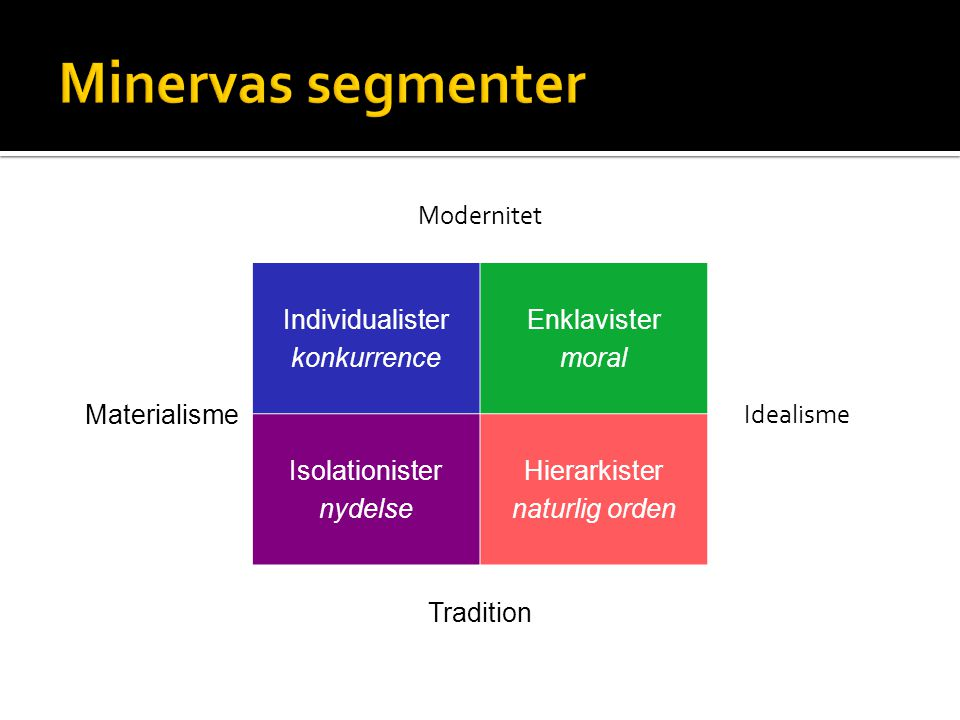 Minervas segmenter Modernitet Materialisme Individualister konkurrence