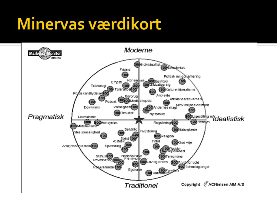Minervas værdikort