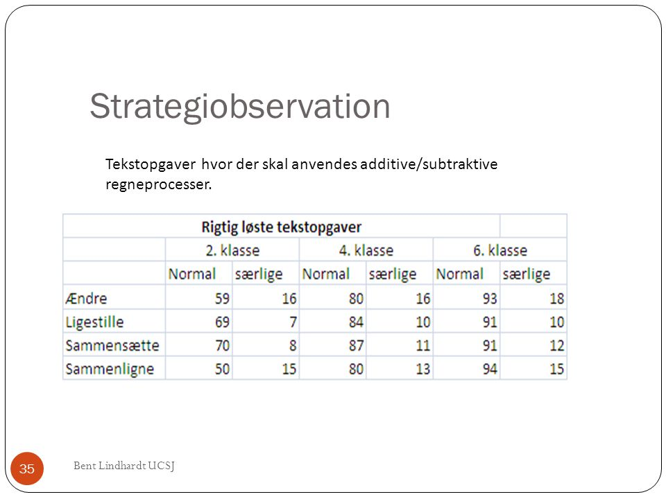 Strategiobservation Tekstopgaver hvor der skal anvendes additive/subtraktive regneprocesser.