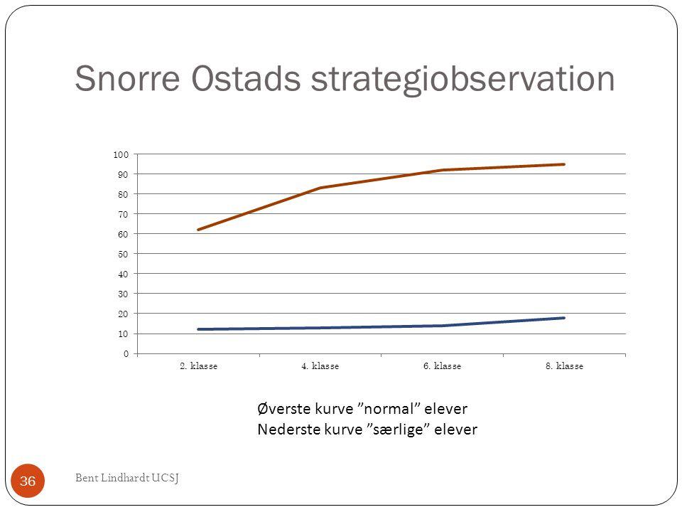 Snorre Ostads strategiobservation
