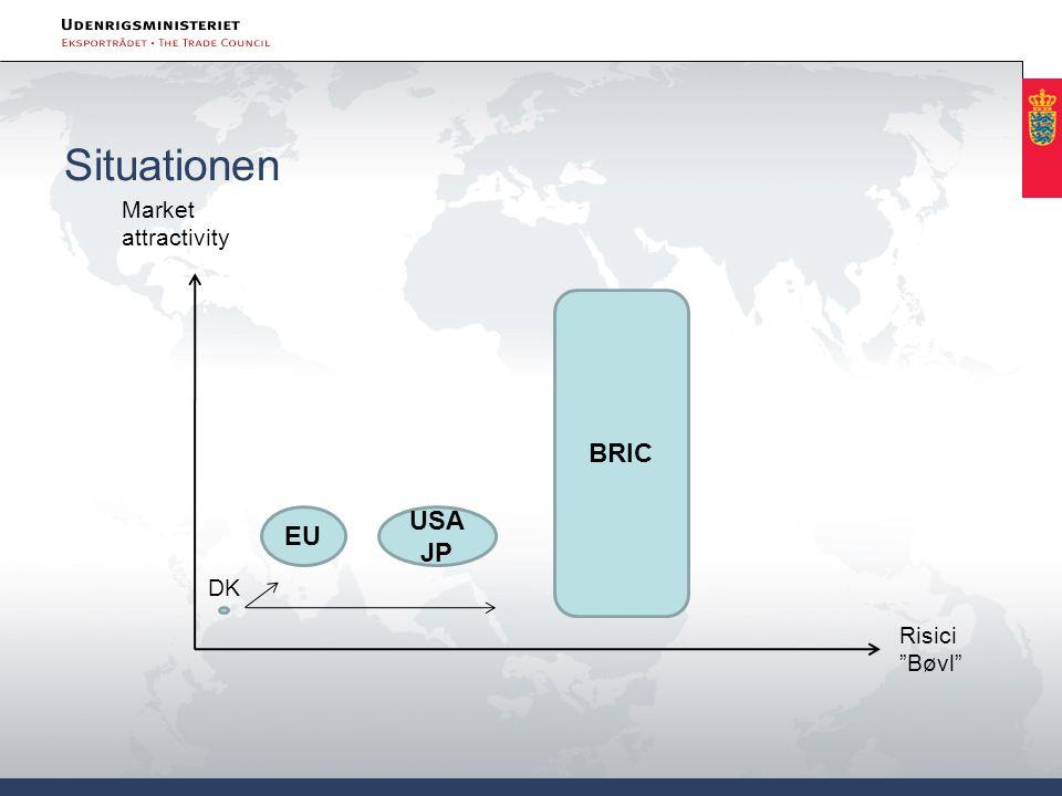 Situationen Market attractivity Risici Bøvl EU USAJP BRIC DK