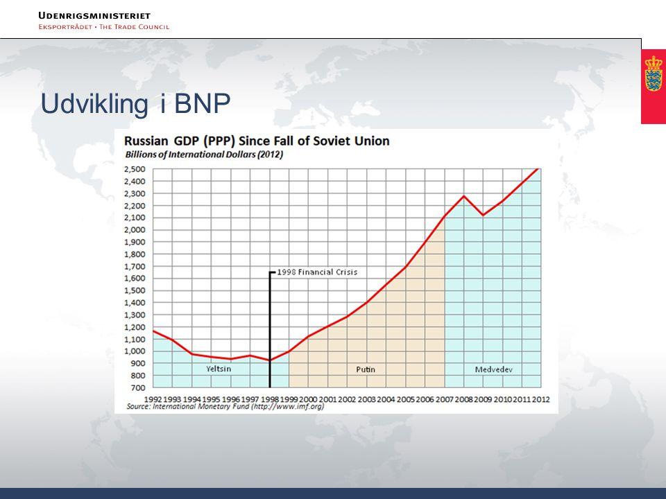 Udvikling i BNP