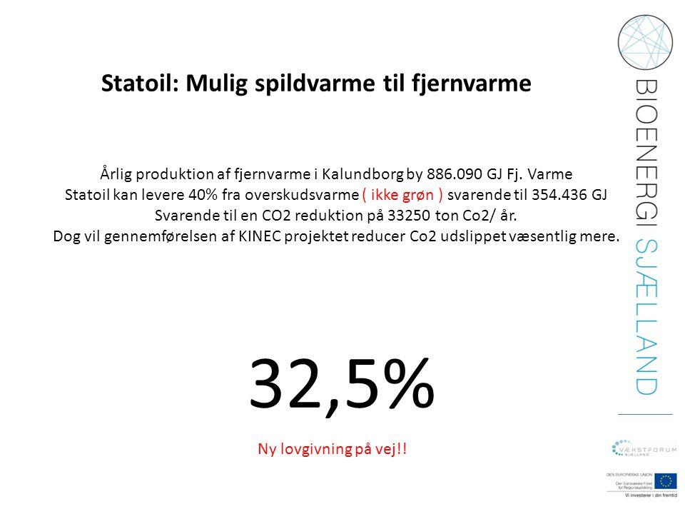 32,5% Statoil: Mulig spildvarme til fjernvarme