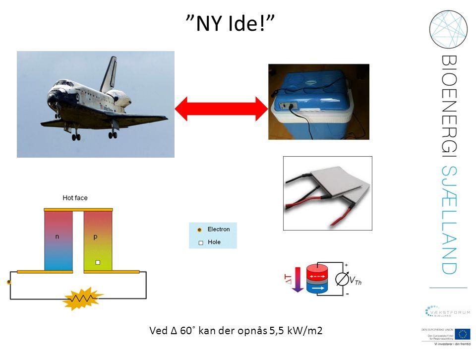 NY Ide! Ved ∆ 60˚ kan der opnås 5,5 kW/m2