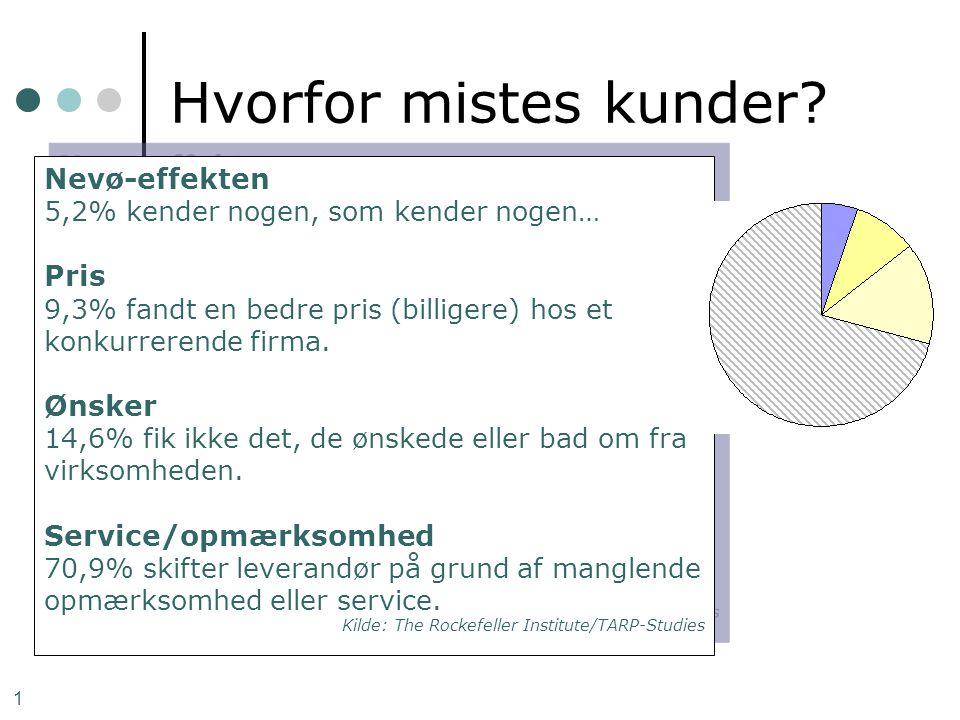 Hvorfor mistes kunder Nevø-effekten Pris Ønsker Service/opmærksomhed