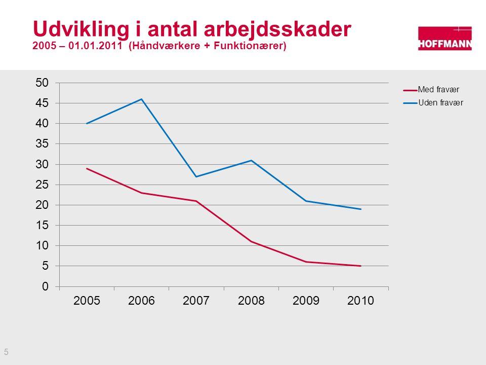 Udvikling i antal arbejdsskader 2005 – 01. 01