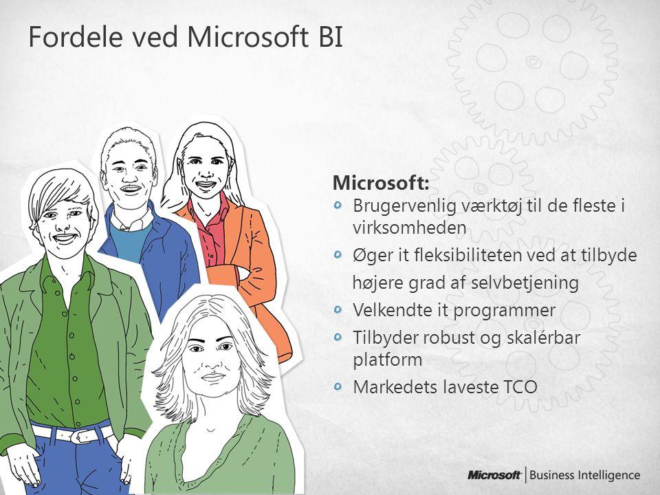 Fordele ved Microsoft BI