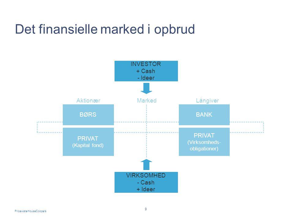 Det finansielle marked i opbrud
