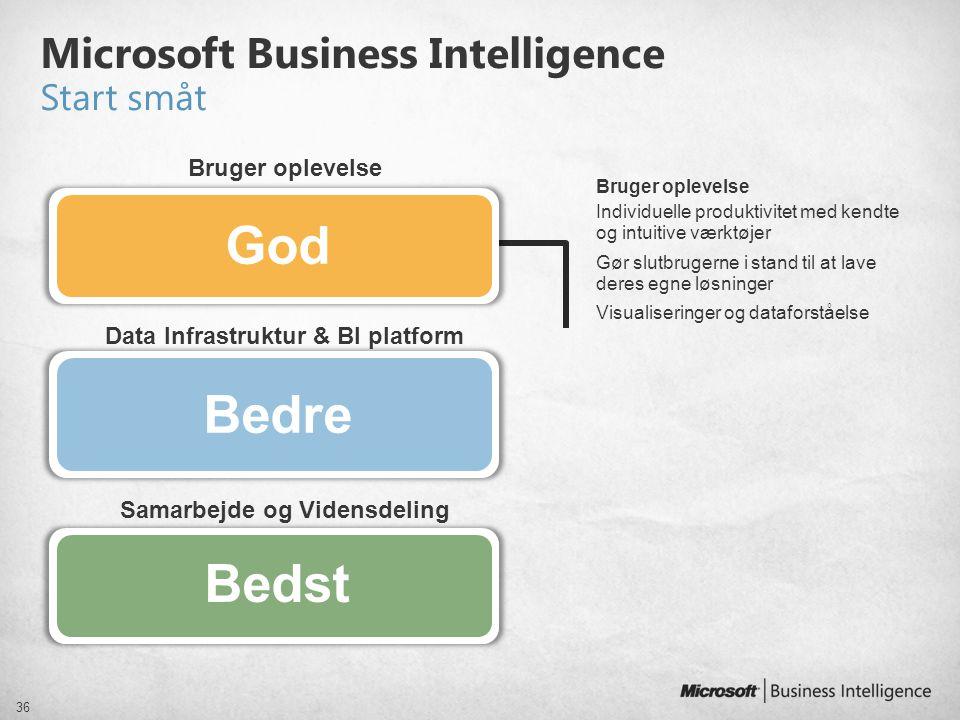 Microsoft Business Intelligence Start småt
