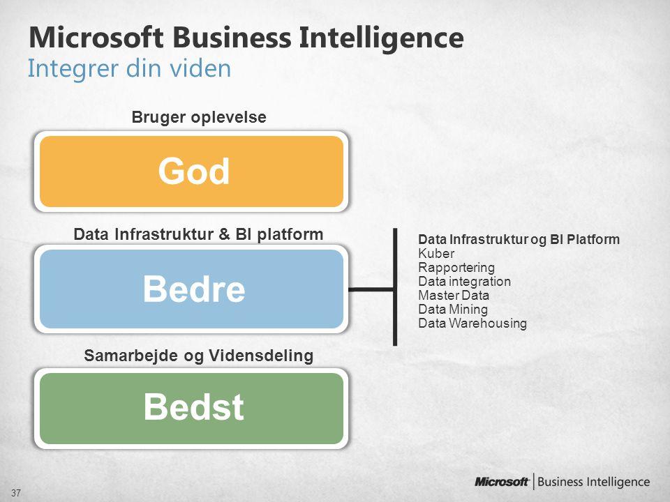 Microsoft Business Intelligence Integrer din viden