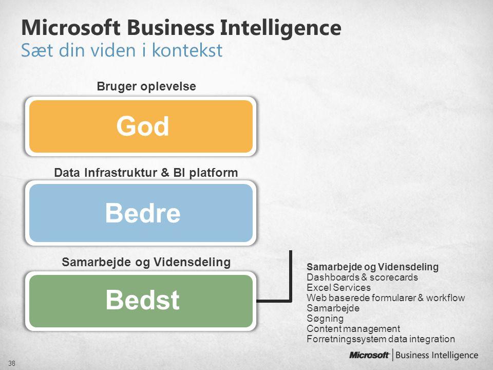 Microsoft Business Intelligence Sæt din viden i kontekst