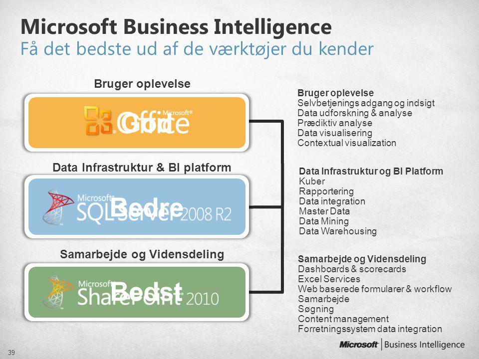 Data Infrastruktur & BI platform Samarbejde og Vidensdeling