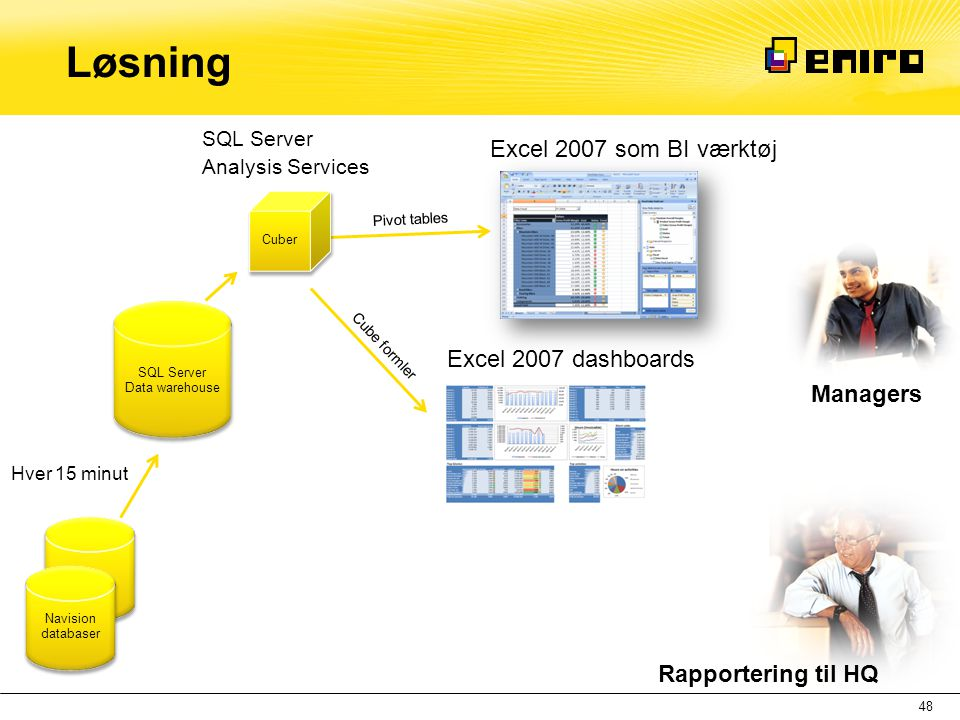 SQL Server Data warehouse