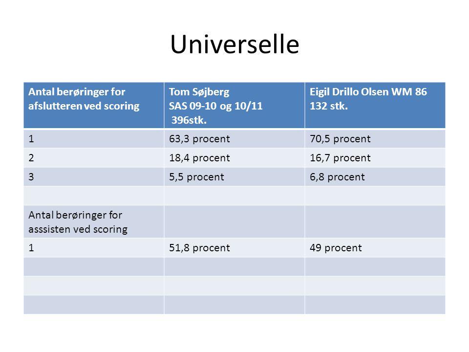 Universelle Antal berøringer for afslutteren ved scoring
