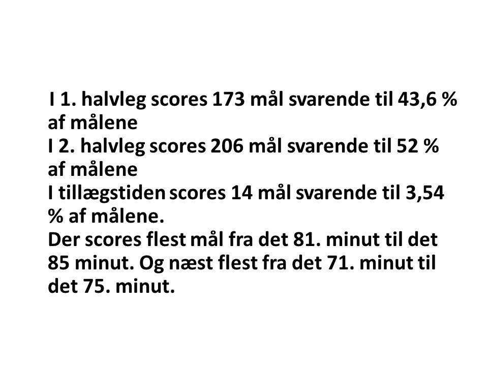 I 1. halvleg scores 173 mål svarende til 43,6 % af målene I 2