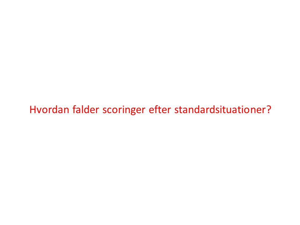Hvordan falder scoringer efter standardsituationer