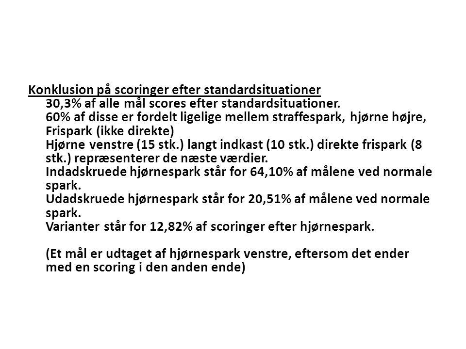 Konklusion på scoringer efter standardsituationer 30,3% af alle mål scores efter standardsituationer.
