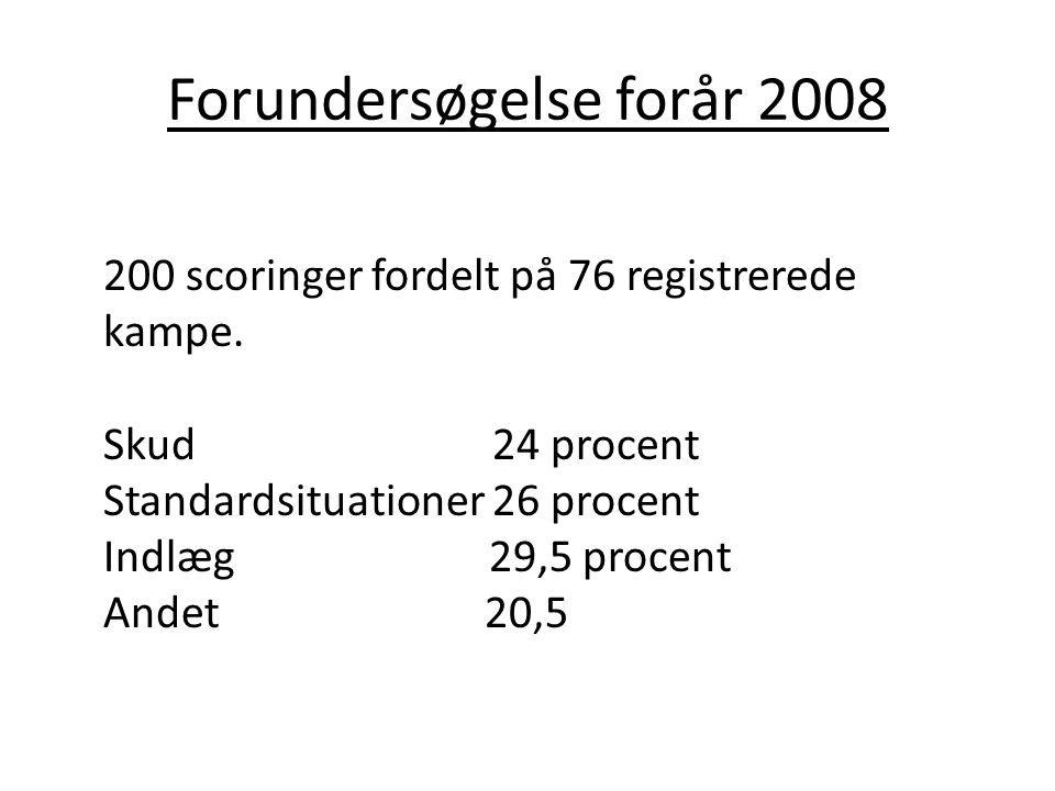 Forundersøgelse forår 2008