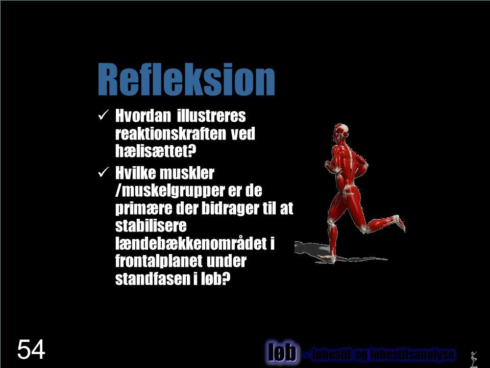Refleksion løb Hvordan illustreres reaktionskraften ved hælisættet