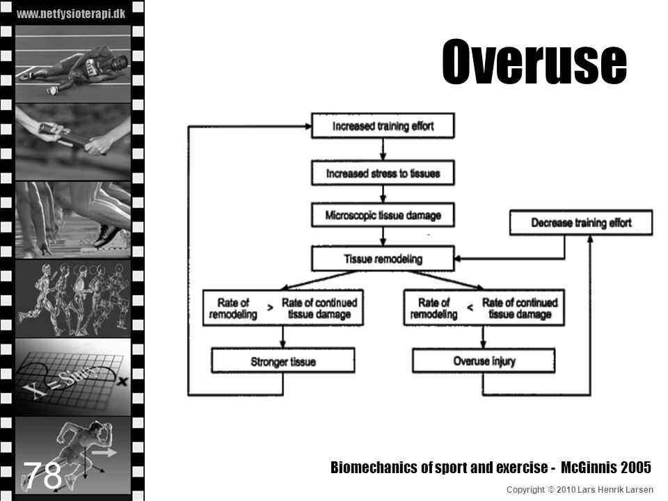 Overuse Biomechanics of sport and exercise - McGinnis 2005